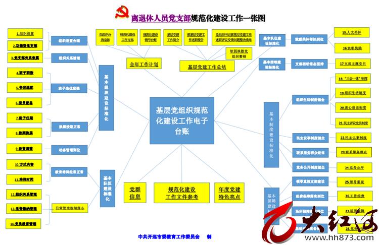 云南开远:小图发挥大作用 助推中小学党建工作样样清